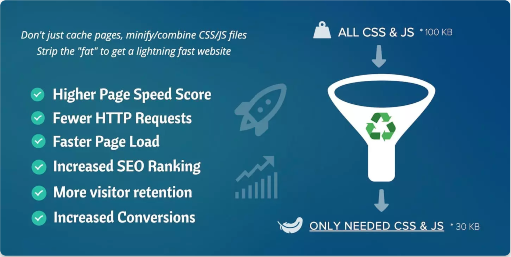 Asset Cleanup WordPress Plugin for Speed Optimization